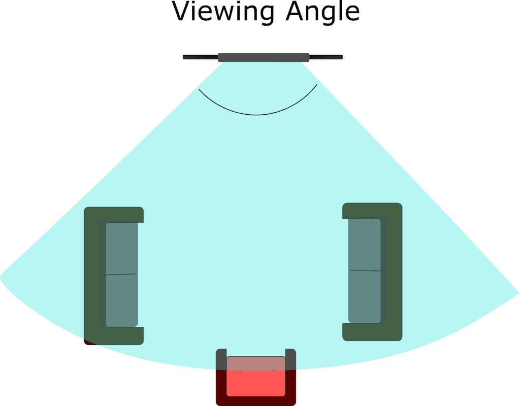 Viewing Angle